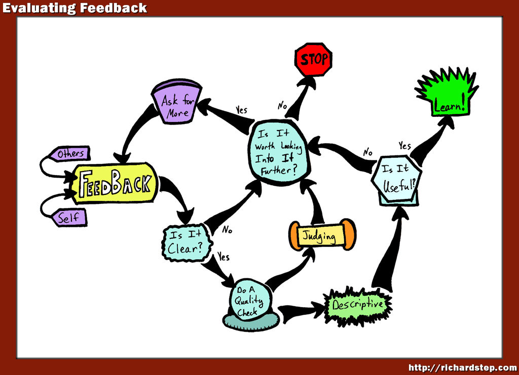 how feedback helps teamwork How teamwork impacts your business teamwork helps your business accomplish something in mind and stress when improving teamwork is the importance of feedback.